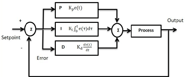 A generic PID controller block diagram Fig 2 shows a