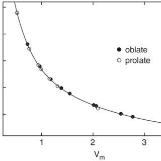 (PDF) Vapor-liquid equilibrium of fluids composed by