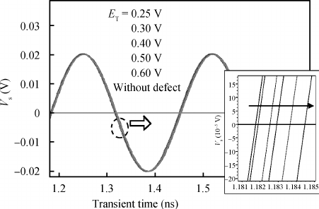 A typical response of the SiGe HBT oscillator with various