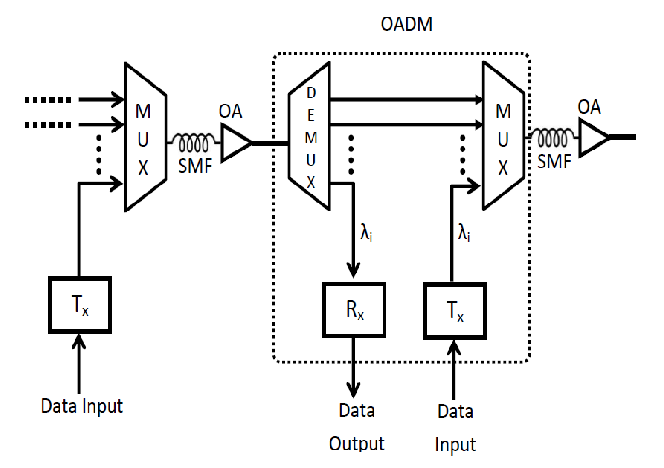 Block Diagram of a DWDM transmission system with Optical