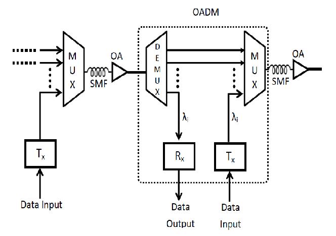 block diagram of n1 multiplexer