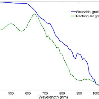 (PDF) Optimal wavelength scale diffraction gratings for