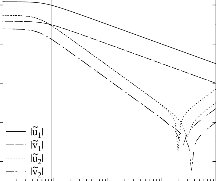 The scaling of the first few Fourier amplitudes of the non