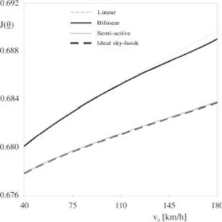 Optimum values for (a) the suspension damping coefficient
