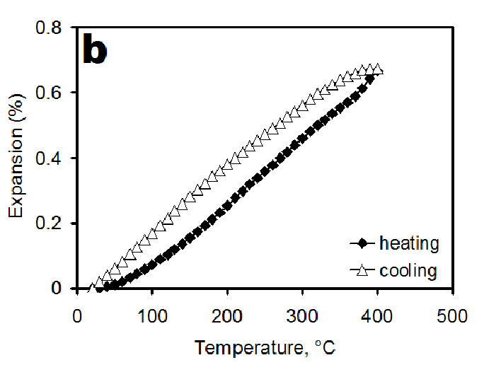 Thermal strain response curves recorded during the heating