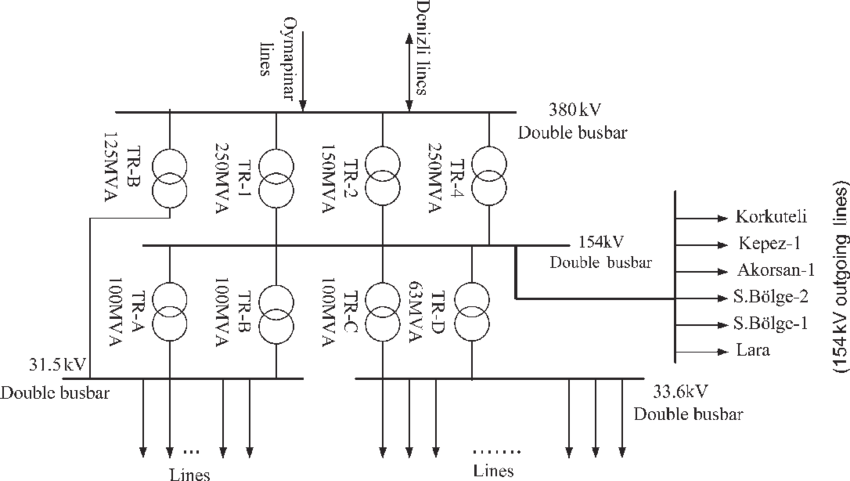 Simple plan layout of the 380/154 kV substation