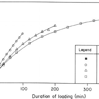 Post-cyclic pullout load-displacement curves for anchor