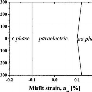 (PDF) Optimization of the Tunability of Barium Strontium