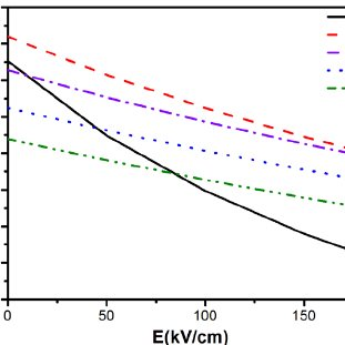 Pyroelectric coefficient of PZT thin films on Si grown