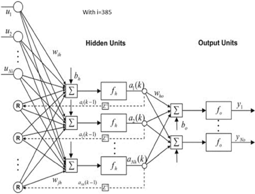 Draw Neural Network Diagram Online ~ DIAGRAM