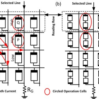 (a)IMP operation of memristor cell. (b)Truth table of IMP
