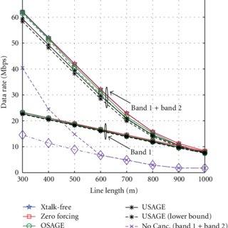 SNR gain per tone for each user after self-crosstalk