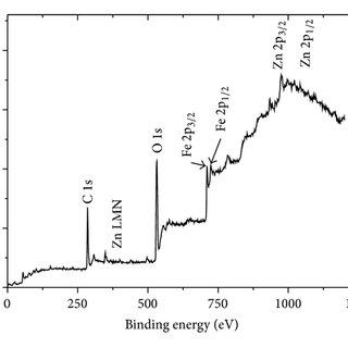 Degradation of RhB solution under UV light irradiation
