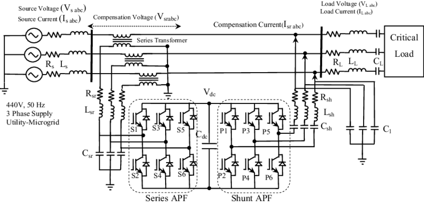 Construction of unified power quality conditioner