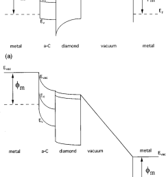 proposed electronic band diagram for field emission from p type polycrystalline diamond films a [ 850 x 1242 Pixel ]