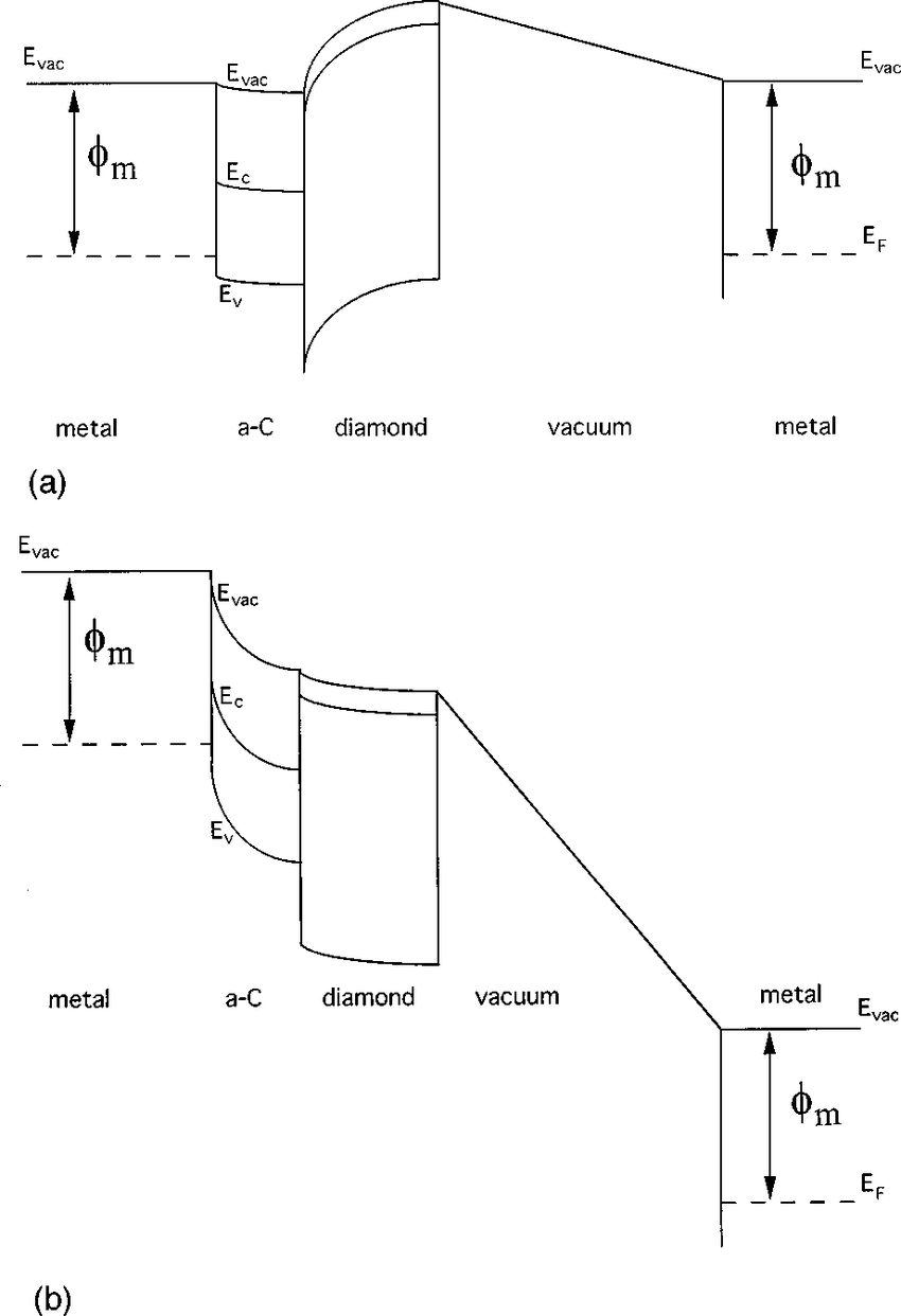 hight resolution of proposed electronic band diagram for field emission from p type polycrystalline diamond films a