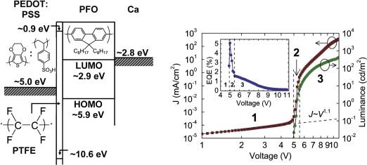organic light emitting diode diagram