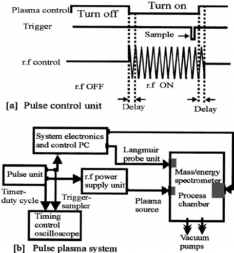 Pulse plasma processing system. Simplified schematic of