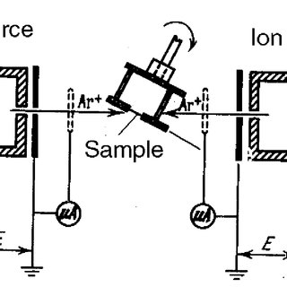 (PDF) The Stugy of the Focused Ion beam Induced Damage in