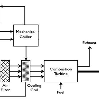 (PDF) Technical and economic evaluation of gas turbine