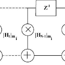 Simulink model for 2-2 cascaded MASH architecture
