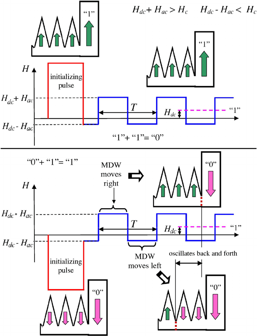 hight resolution of  color online schematic diagram of a magnetic logic gate when applying a magnetic