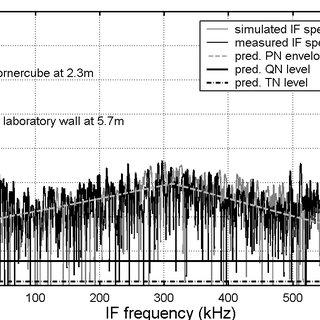 (PDF) A versatile FMCW Radar System Simulator for
