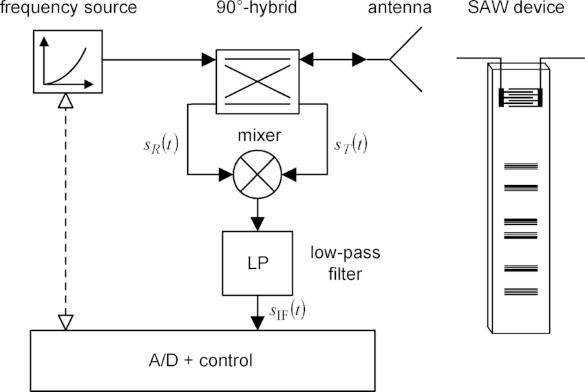 Block diagram of the FMCW reader frontend and SAW tag