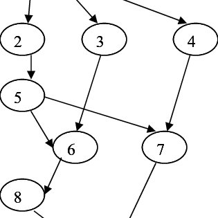 Gaussian elimination task graph represented by DAG for 3 x