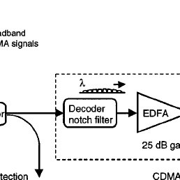 Schematic diagram of a CDMA detector constructed for