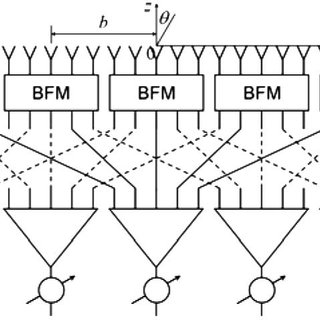 (PDF) Some Features of the Overlapped Subarrays Built Up