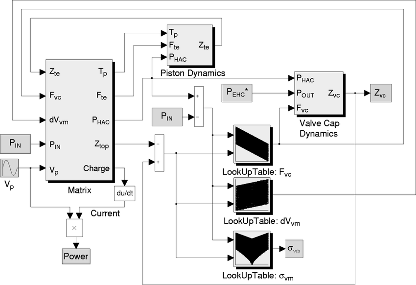 Dynamic Simulink active valve system architecture, showing