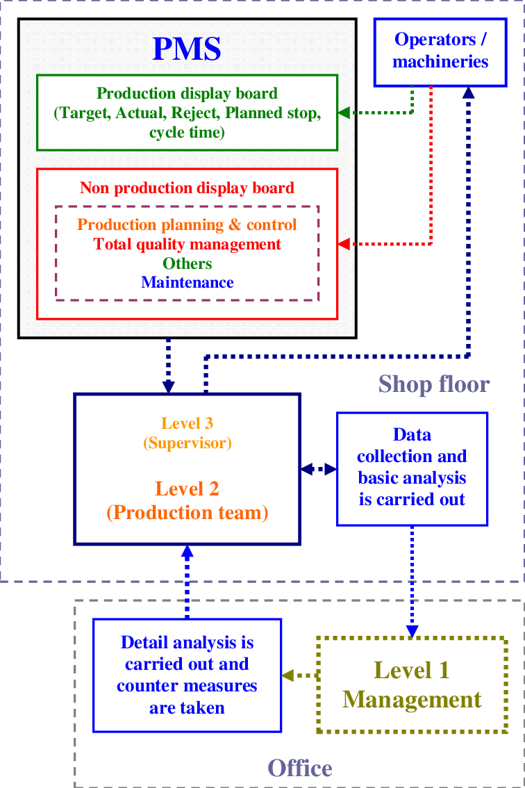 hight resolution of the process flow of the pms
