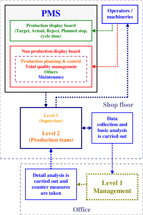 small resolution of the process flow of the pms