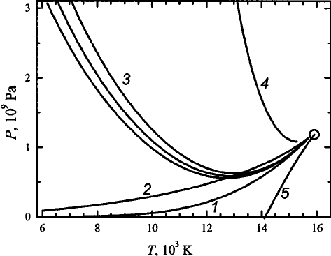 The phase diagram for tungsten at P