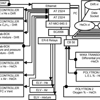 (PDF) Gas and safety control systems for drift and He