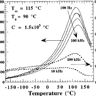 Polarization hysteresis of the same PMN-PT thin film shown