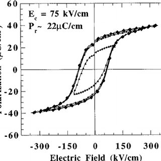 Rocking curve and  scan for typical PMN-PT epitaxial films.