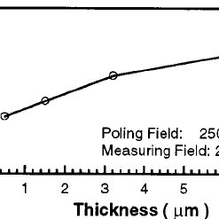 Temperature dependence of the dielectric constant of sol