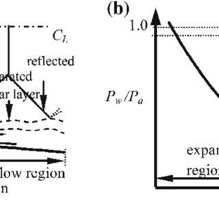 (PDF) Origin of flow asymmetry in planar nozzles with