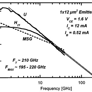 Current gain cutoff frequency dependence on current
