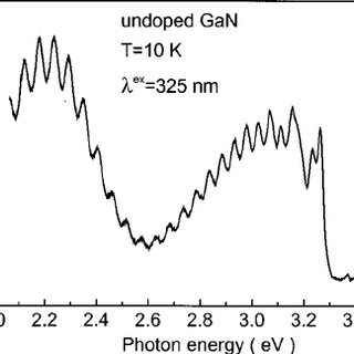 Typical 10 K photoluminescence spectrum of a GaN epilayer