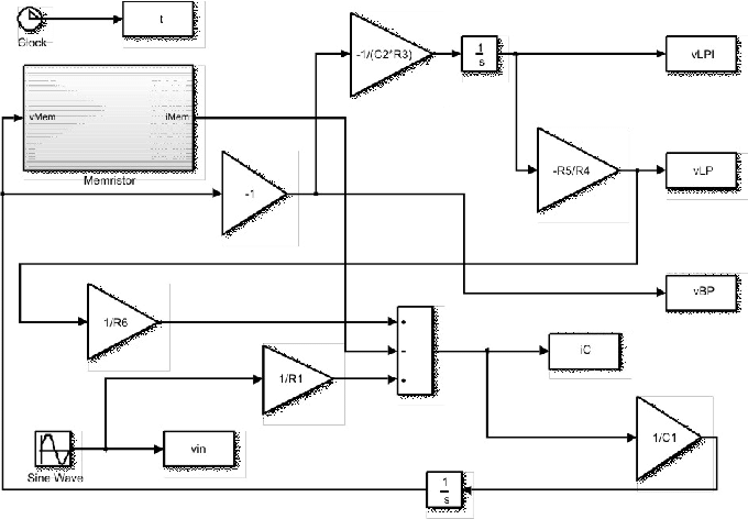 Simulink block diagram