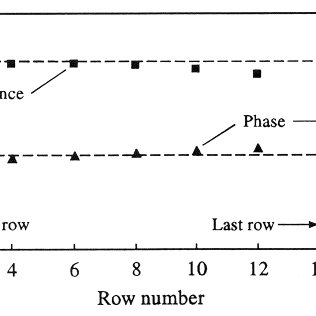 Strouhal number chart for rotated square arrays. The