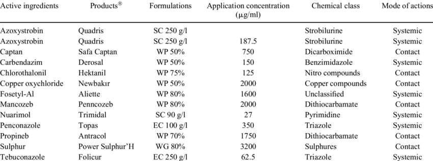 The list of fungicides (active ingredients, commercial