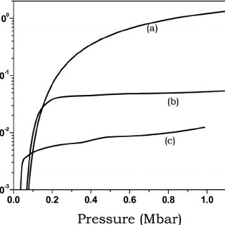 Pressure vs temperature and entropy increase of the target