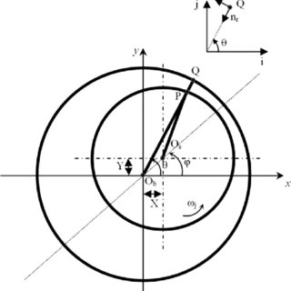(PDF) Temporal and Convective Inertia Effects in Plain