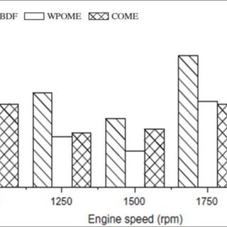 Engine Performance characteristics for diesel, biodiesel