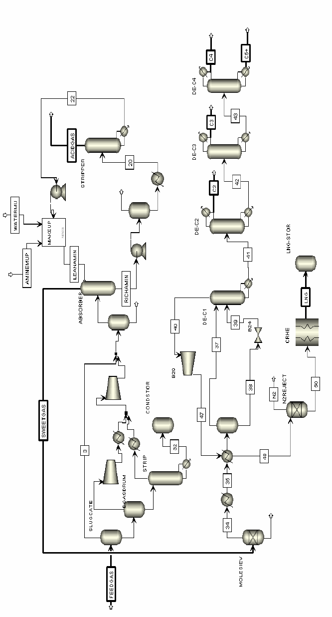 hight resolution of 3 lng process flowsheet with symbols of heat exchangers and temperatures