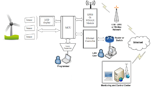 Block diagram of monitoring and control system